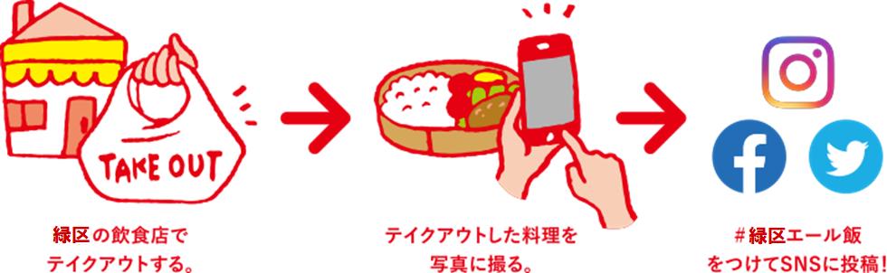 飲食店の参加方法