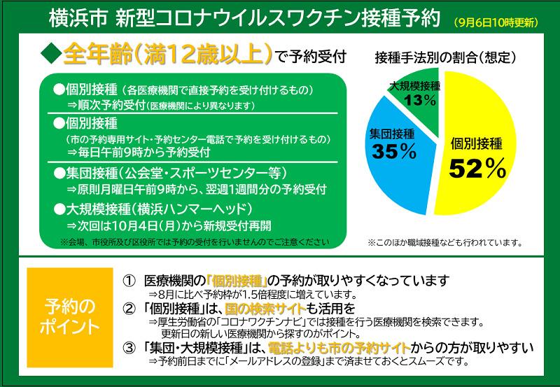 横浜市新型頃ウイルスワクチン接種予約(9月6日10時更新)